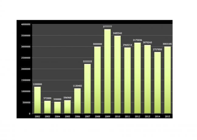 Statistiques denier 2002 2015a